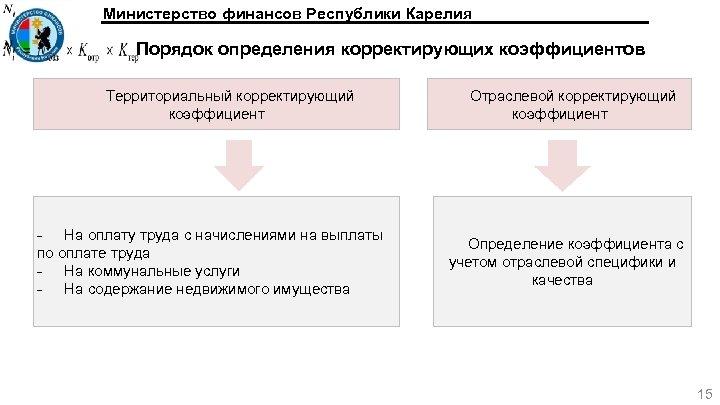 Министерство финансов Республики Карелия Порядок определения корректирующих коэффициентов Территориальный корректирующий коэффициент - На оплату