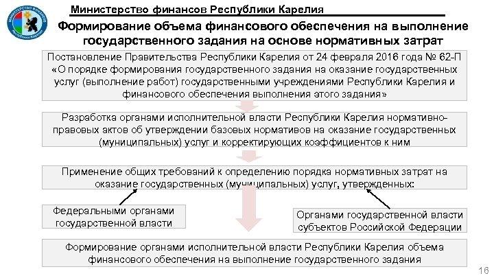 Министерство финансов Республики Карелия Формирование объема финансового обеспечения на выполнение государственного задания на основе