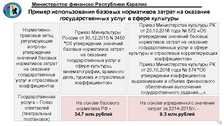 Министерство финансов Республики Карелия Пример использования базовых нормативов затрат на оказание государственных услуг в