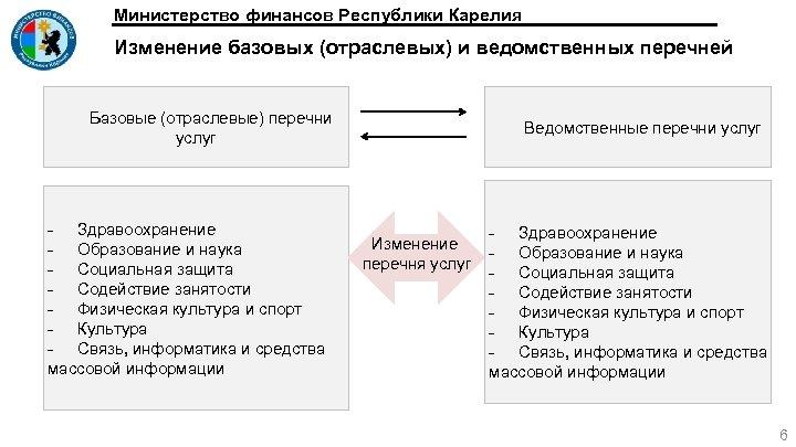 Министерство финансов Республики Карелия Изменение базовых (отраслевых) и ведомственных перечней Базовые (отраслевые) перечни услуг