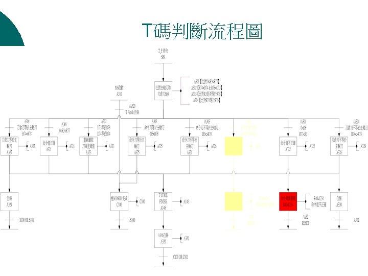 T碼判斷流程圖