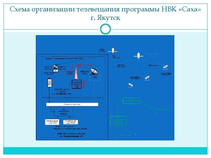 Схема организации телевещания программы НВК «Саха» г. Якутск
