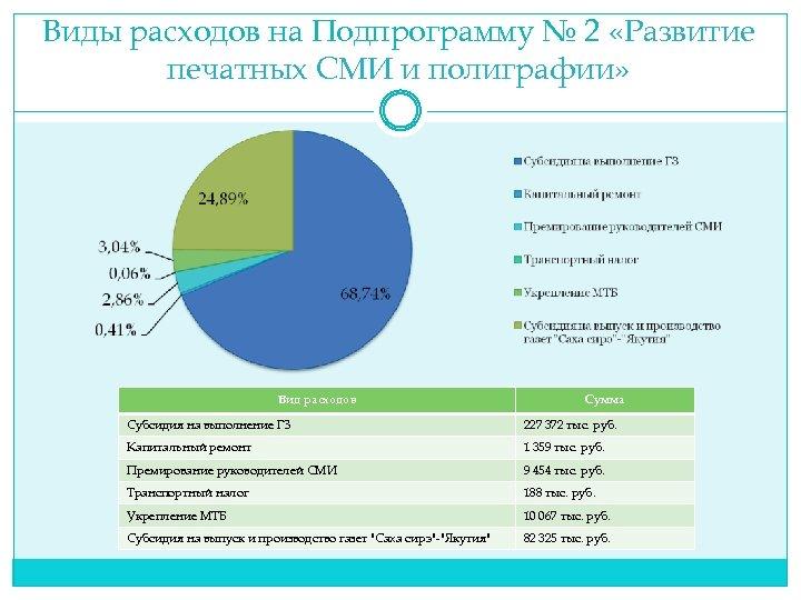 Виды расходов на Подпрограмму № 2 «Развитие печатных СМИ и полиграфии» Вид расходов Сумма