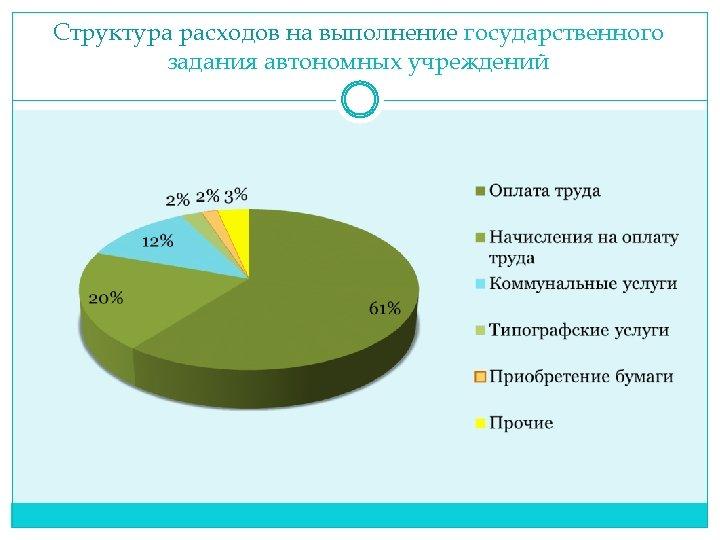 Структура расходов на выполнение государственного задания автономных учреждений