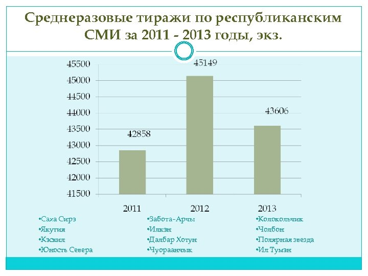 Среднеразовые тиражи по республиканским СМИ за 2011 - 2013 годы, экз. • Саха Сирэ