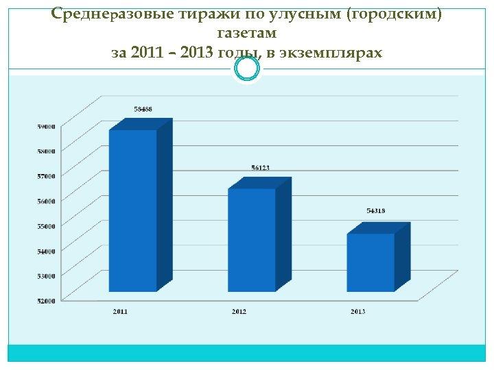 Среднеразовые тиражи по улусным (городским) газетам за 2011 – 2013 годы, в экземплярах
