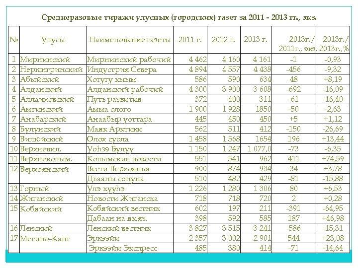 Среднеразовые тиражи улусных (городских) газет за 2011 - 2013 гг. , экз. № Улусы