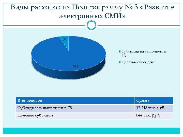 Виды расходов на Подпрограмму № 3 «Развитие электронных СМИ» Вид доходов Сумма Субсидия на