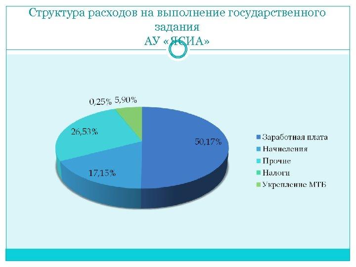 Структура расходов на выполнение государственного задания АУ «ЯСИА»