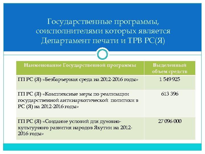 Государственные программы, соисполнителями которых является Департамент печати и ТРВ РС(Я) Наименование Государственной программы Выделенный
