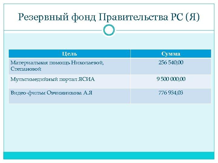 Резервный фонд Правительства РС (Я) Цель Материальная помощь Николаевой, Степановой Сумма 256 540, 00