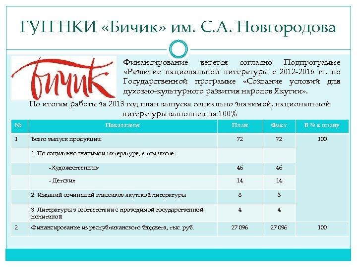 ГУП НКИ «Бичик» им. С. А. Новгородова Финансирование ведется согласно Подпрограмме «Развитие национальной литературы