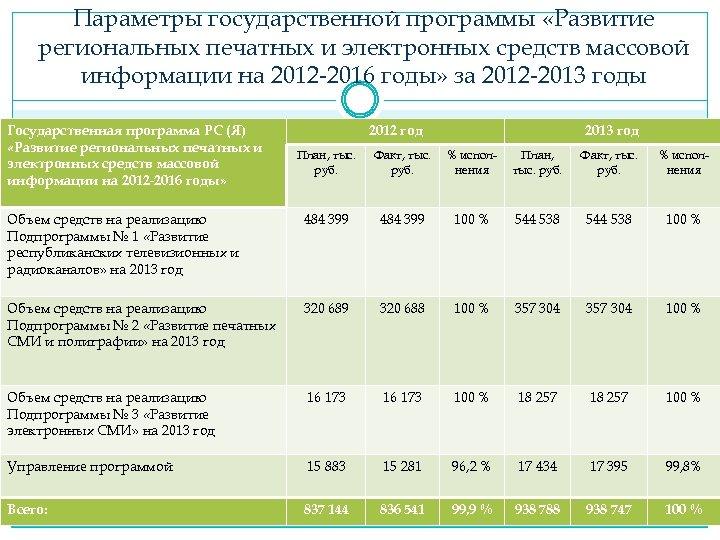 Параметры государственной программы «Развитие региональных печатных и электронных средств массовой информации на 2012 -2016