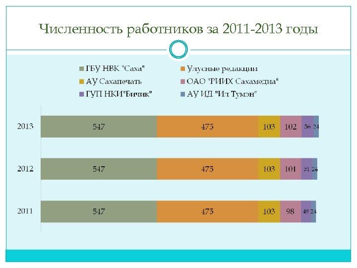 Численность работников за 2011 -2013 годы