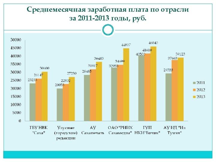 Среднемесячная заработная плата по отрасли за 2011 -2013 годы, руб.