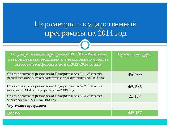 Параметры государственной программы на 2014 год Государственная программа РС (Я) «Развитие региональных печатных и
