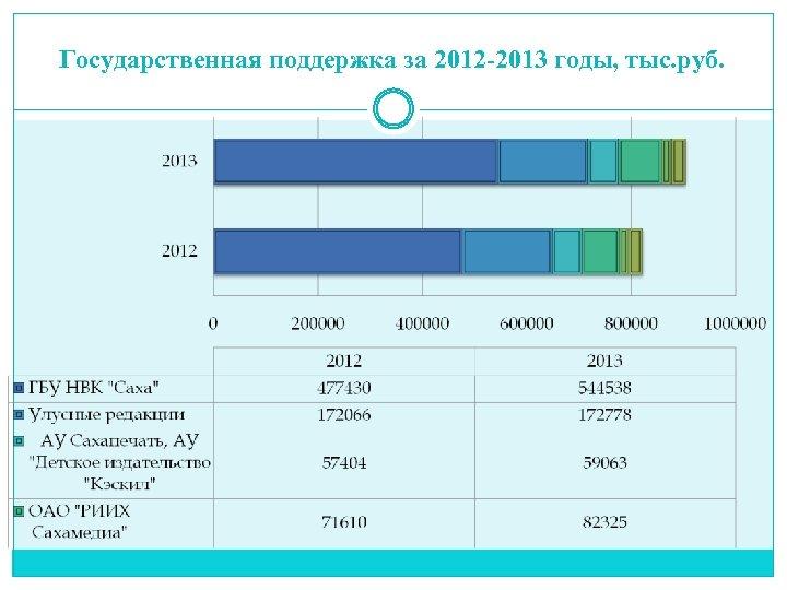 Государственная поддержка за 2012 -2013 годы, тыс. руб.