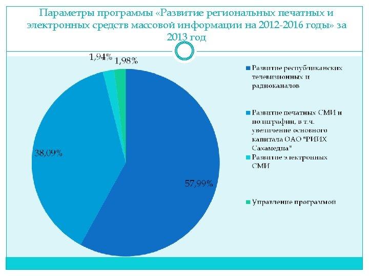 Параметры программы «Развитие региональных печатных и электронных средств массовой информации на 2012 -2016 годы»