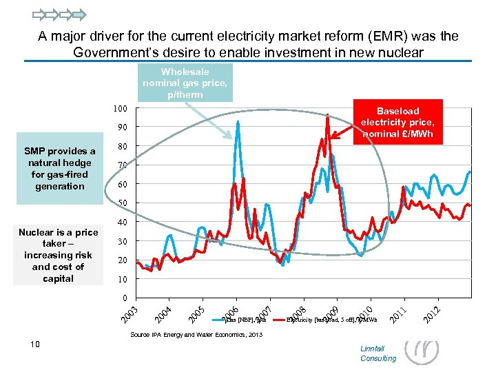 A major driver for the current electricity market reform (EMR) was the Government's desire