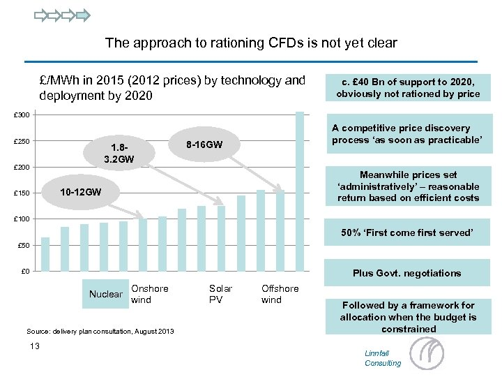 The approach to rationing CFDs is not yet clear £/MWh in 2015 (2012 prices)