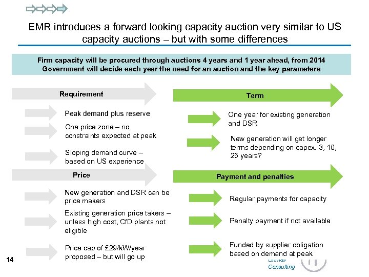 EMR introduces a forward looking capacity auction very similar to US capacity auctions –