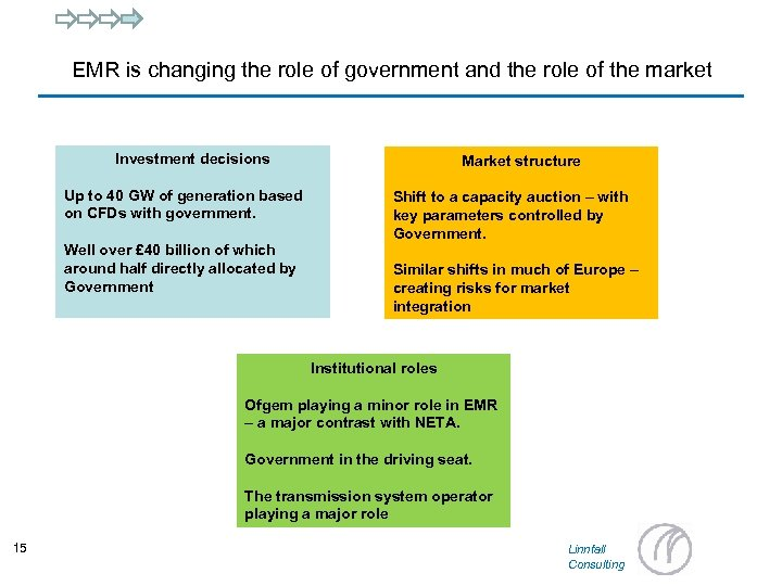 EMR is changing the role of government and the role of the market Investment