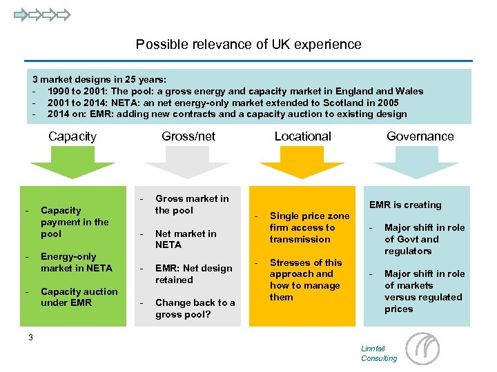 Possible relevance of UK experience 3 market designs in 25 years: - 1990 to