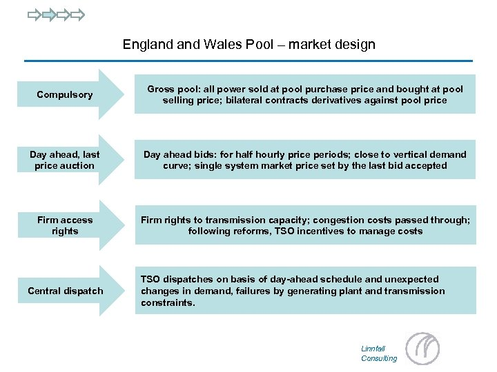 England Wales Pool – market design Compulsory Gross pool: all power sold at pool