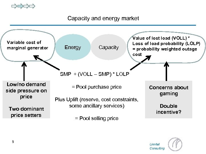 Capacity and energy market Variable cost of marginal generator Energy Capacity Value of lost