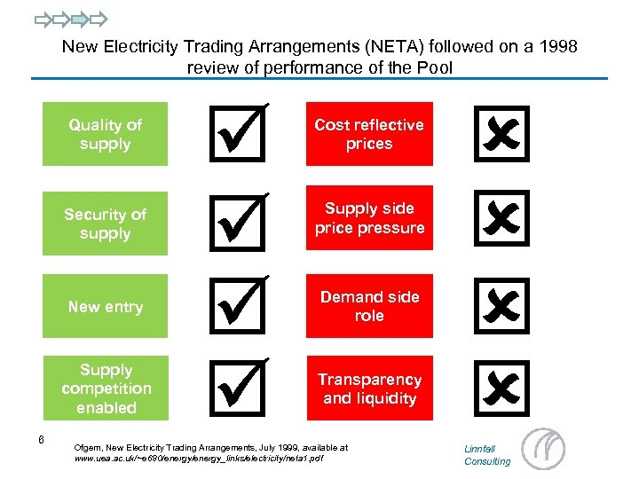 New Electricity Trading Arrangements (NETA) followed on a 1998 review of performance of the