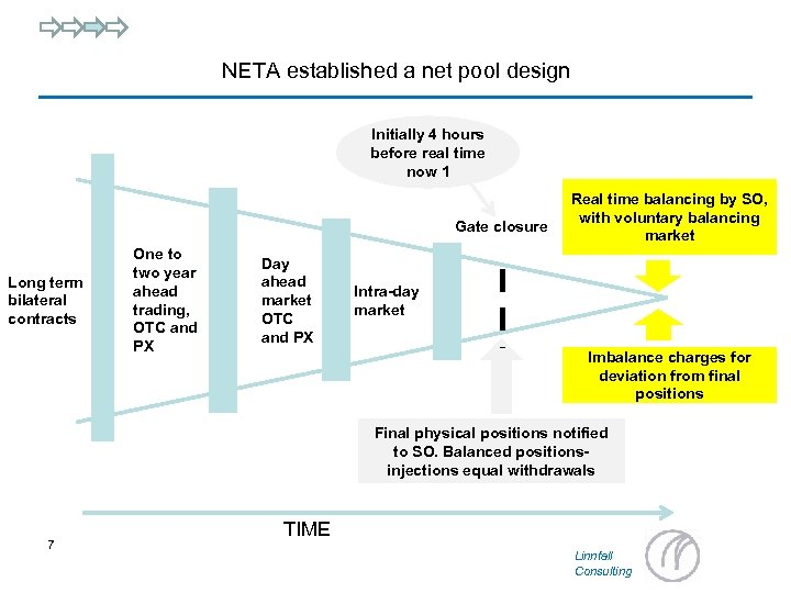 NETA established a net pool design Initially 4 hours before real time now 1