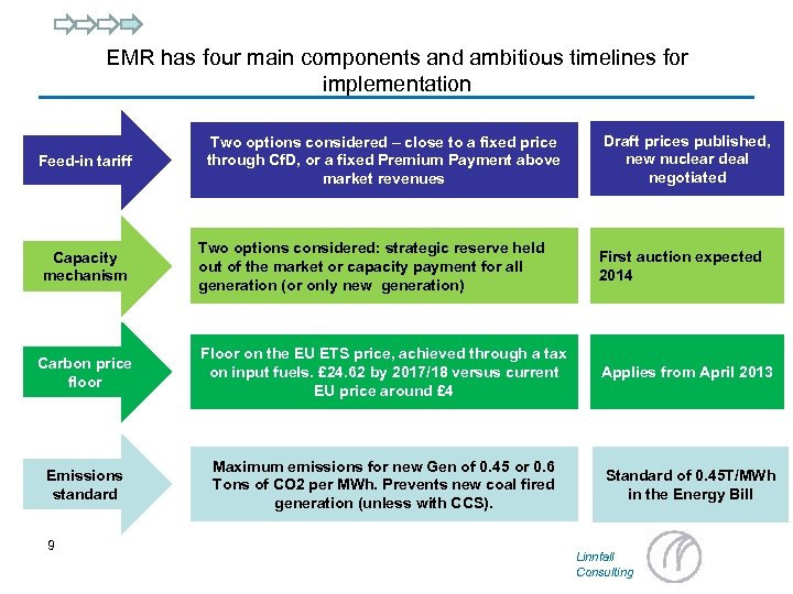 EMR has four main components and ambitious timelines for implementation Feed-in tariff Two options