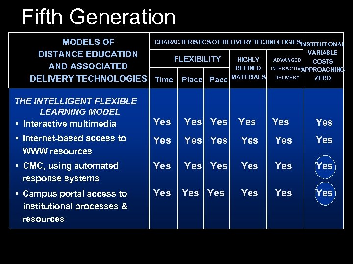 Fifth Generation CHARACTERISTICS OF DELIVERY TECHNOLOGIESINSTITUTIONAL MODELS OF VARIABLE DISTANCE EDUCATION HIGHLY ADVANCED FLEXIBILITY