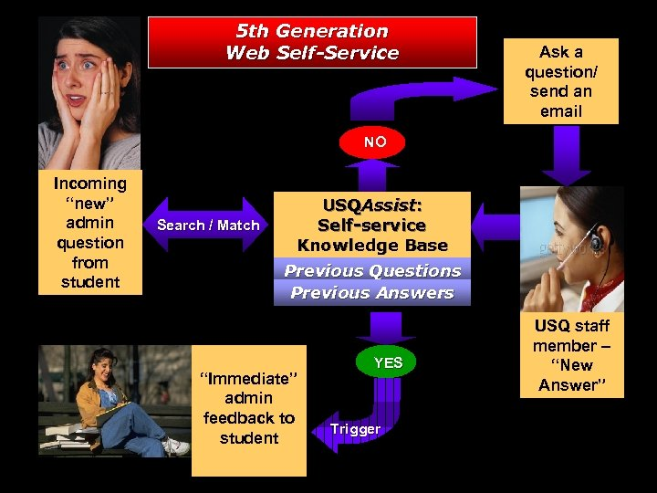 """5 th Generation Web Self-Service Ask a question/ send an email NO Incoming """"new"""""""