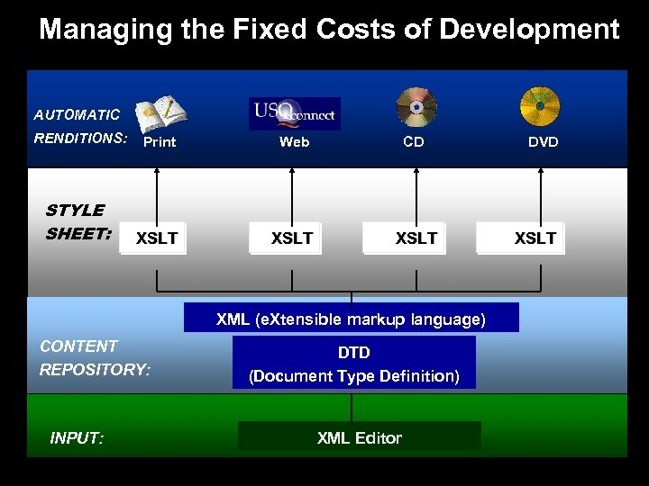 Managing the Fixed Costs of Development AUTOMATIC RENDITIONS: Print Web CD STYLE SHEET: XSLT