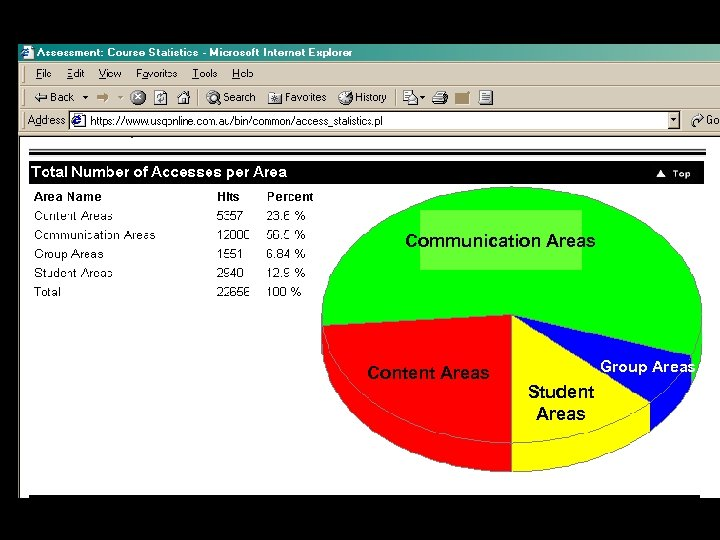 Communication Areas Content Areas Group Areas Student Areas