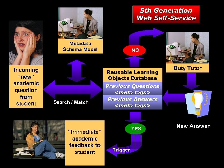"""5 th Generation Web Self-Service Metadata Schema Model Incoming """"new"""" academic question from student"""