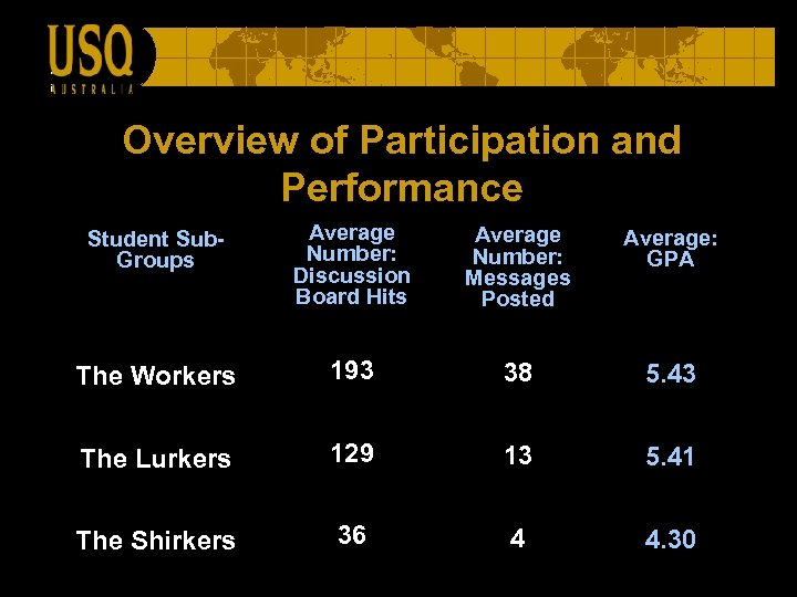 Overview of Participation and Performance Student Sub. Groups Average Number: Discussion Board Hits Average