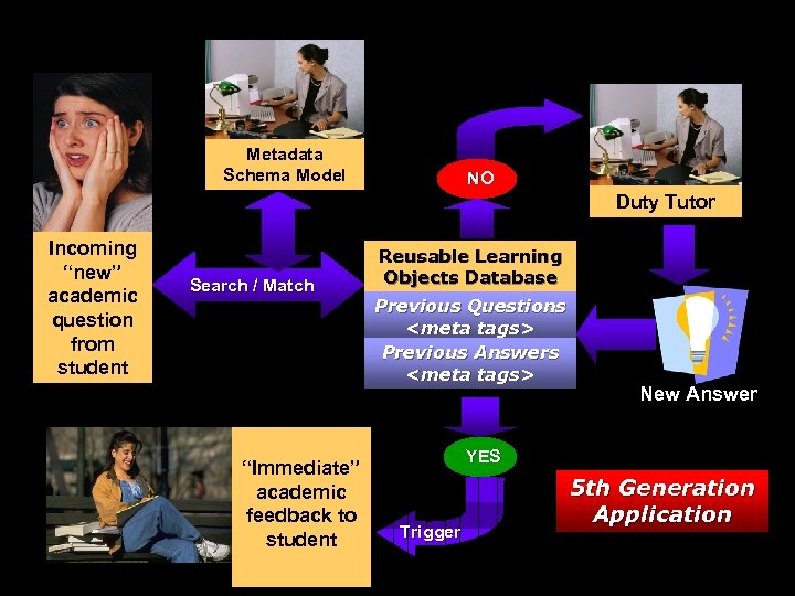 """Metadata Schema Model NO Duty Tutor Incoming """"new"""" academic question from student Search /"""