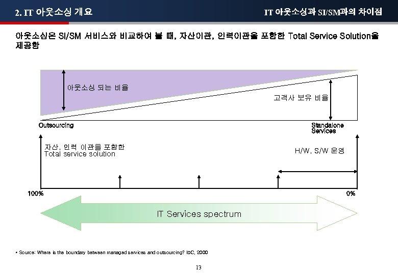 2. IT 아웃소싱 개요 IT 아웃소싱과 SI/SM과의 차이점 아웃소싱은 SI/SM 서비스와 비교하여 볼 때,