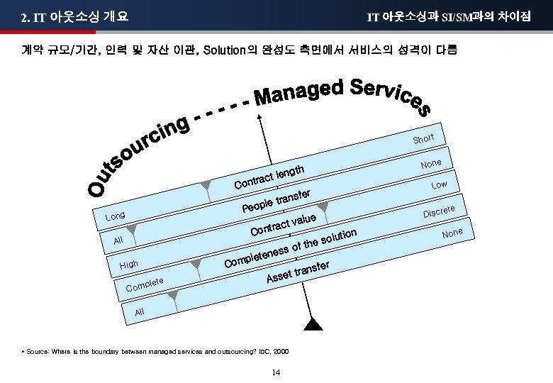 2. IT 아웃소싱 개요 IT 아웃소싱과 SI/SM과의 차이점 계약 규모/기간, 인력 및 자산 이관,