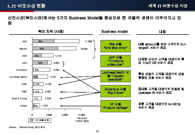 3. IT 아웃소싱 현황 세계 IT 아웃소싱 시장 선진시장(북미시장)에서는 5가지 Business Model을 중심으로 한
