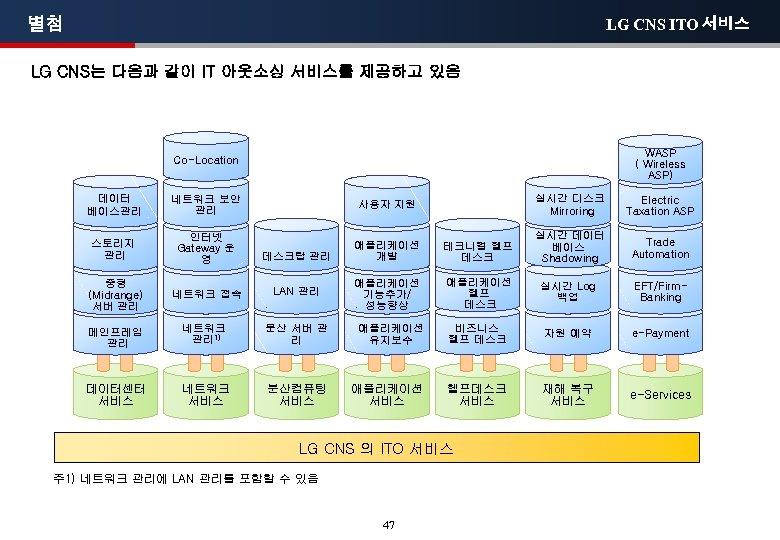 별첨 LG CNS ITO 서비스 LG CNS는 다음과 같이 IT 아웃소싱 서비스를 제공하고 있음
