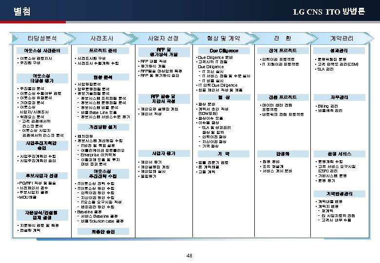 별첨 LG CNS ITO 방법론 타당성분석 사전조사 아웃소싱 사전준비 • 아웃소싱 검토지시 • 추진팀