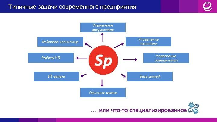 Типичные задачи современного предприятия Управление документами Управление проектами Файловое хранилище Управление совещаниями Работа HR