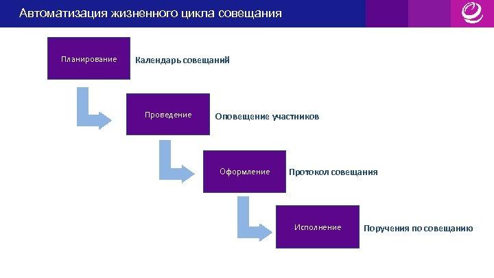 Автоматизация жизненного цикла совещания Автоматизация жизненного Планирование цикла совещания Календарь совещаний Проведение Оповещение участников