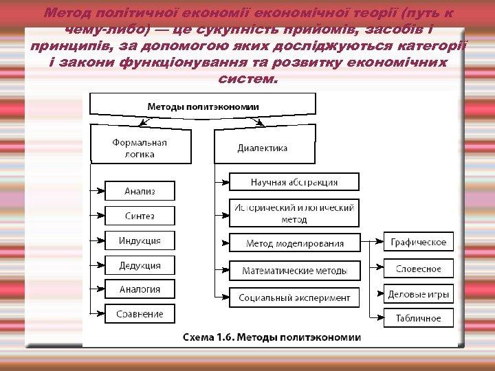 Метод політичної економічної теорії (путь к чему-либо) — це сукупність прийомів, засобів і принципів,