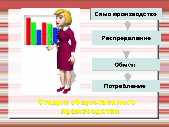 Само производство Распределение Обмен Потребление Стадии общественного производства