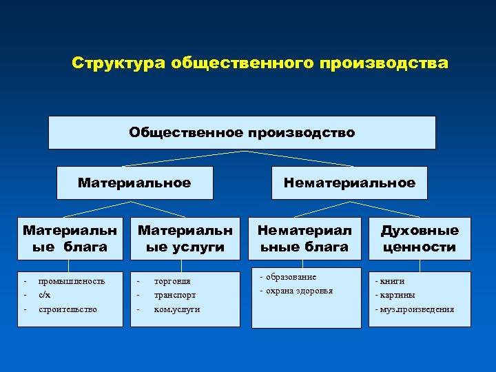 Структура общественного производства Общественное производство Материальное Материальн ые блага Материальн ые услуги - -