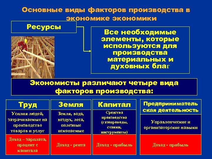 Основные виды факторов производства в экономике экономики Ресурсы Все необходимые элементы, которые используются для